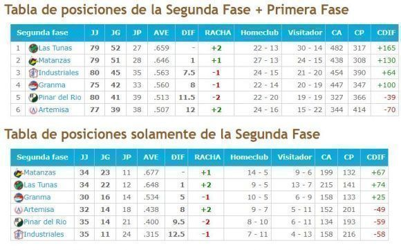 Fuente: beisbolencuba.com.