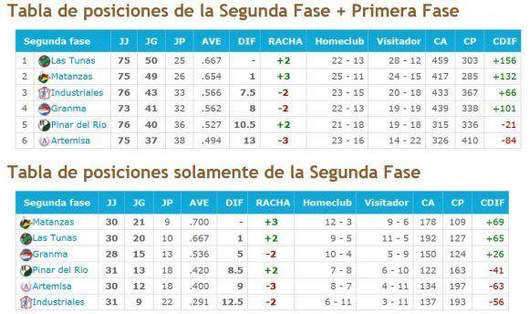 Fuente: beisbolencuba.com