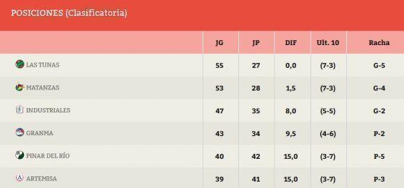 Así marcha la tabla de posiciones en la Serie Nacional. Fuente: .beisbolcubano.cu