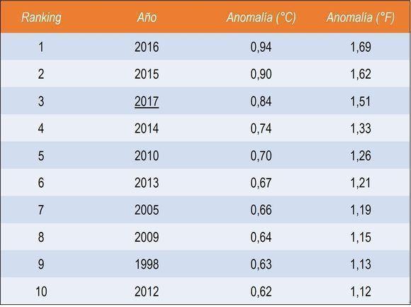 A nivel global, nueve de los diez años más calurosos registrados pertenecen al siglo XXI. Fuente: NCEI. Diseño: DEG.
