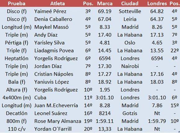 Cubanos entre los 20 primeros del ranking al cierre de 2017. Obsérvese a la derecha su actuación en el Campeonato Mundial de Londres (Fuente: Archivo Personal)