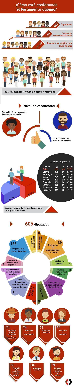 Confirman elección de los 605 diputados al Parlamento cubano