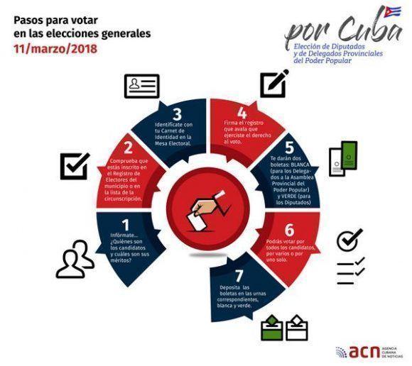 Inicia el proceso para suceder a Raúl Castro