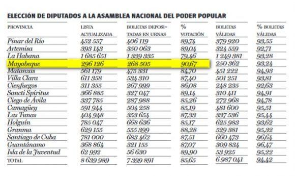 Mayabeque fue la provincia con el más alto porciento de asistencia de votantes. Fuente: CEN Gráfica: Granma