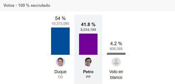 Resultados de la segunda vuelta en Colombia. Fuente: Reuters/ Google.