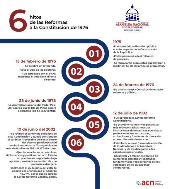 Reforma Constitucional En Cuba Diez Preguntas Claves