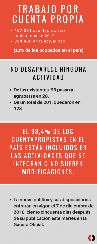 Infografía: Cubadebate