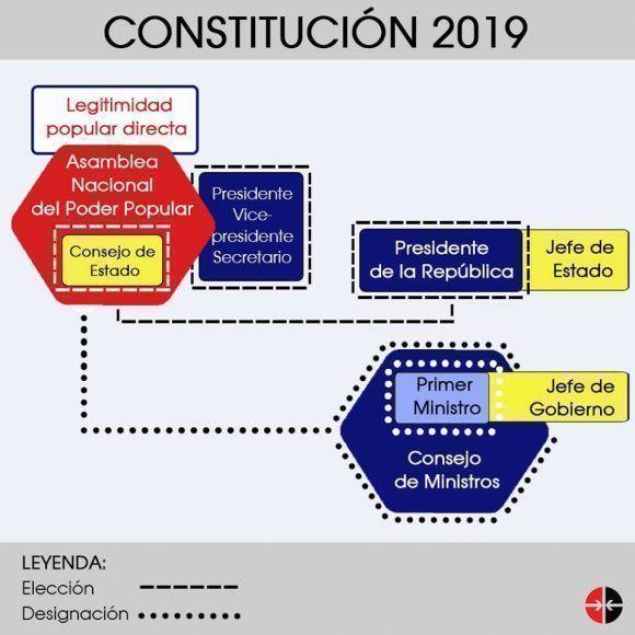 Reforma Constitucional En Cuba Cambios En La Estructura Del