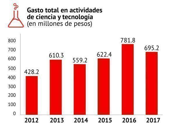 Gráfico Gasto total en ciencia de 2012 a 2017