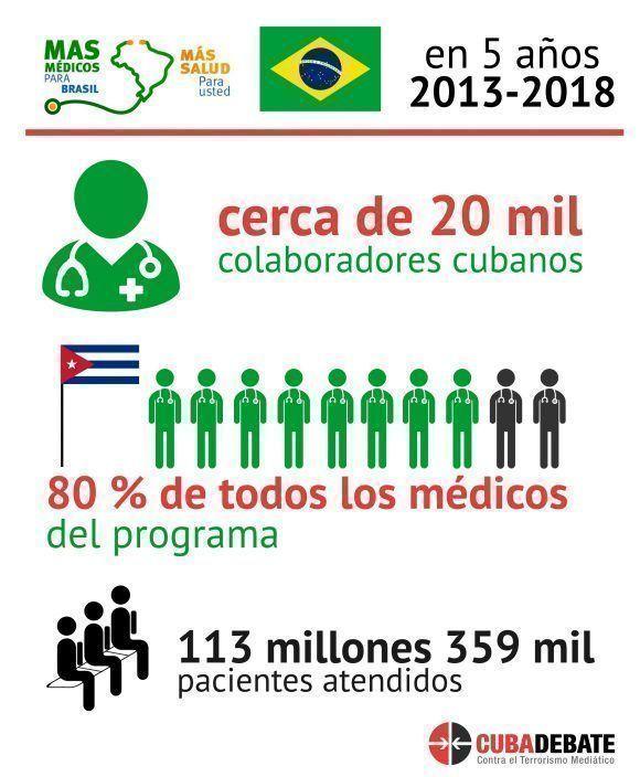 Infografía Médicos cubanos en Brasil