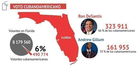 Voto cubanoamericano en La Florida en las elecciones 2018