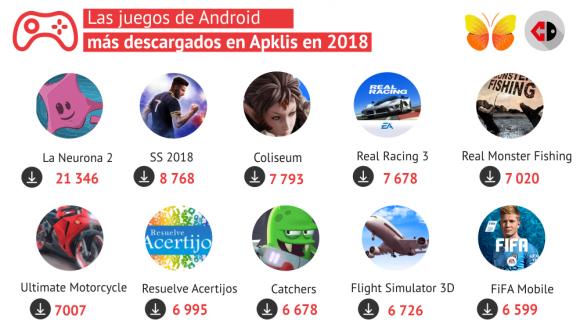 Juegos Android más descargados de Apklis en 2018