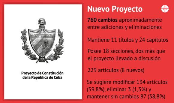 Diseño: Edilberto Carmona/ Cubadebate.