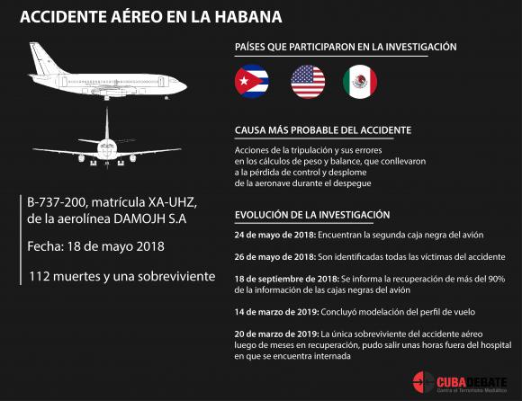 Crew errors, probable cause of 2018 Cuban plane crash