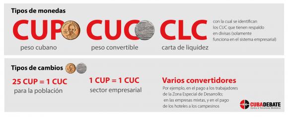 monedas tipos cambio cuba