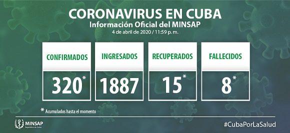 Cuba reporta 32 nuevos casos de COVID-19 y dos fallecidos