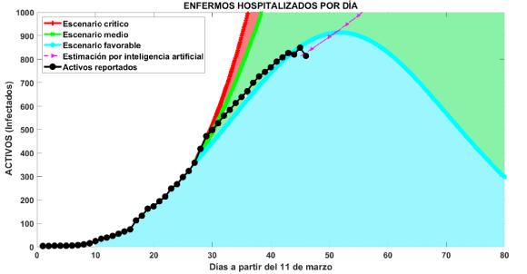 Tres escenarios de la epidemia en Cuba que muestran los casos activos de la enfermedad. Imagen ampliada muestra proyección del pico para Cuba.