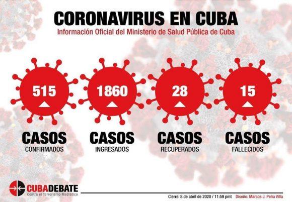 Cuba Confirma 58 Nuevos Casos Positivos A La Covid 19 Tres