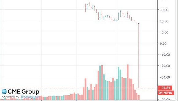 Petróleo mexicano se recupera; barril se vende a 7.12 dólares