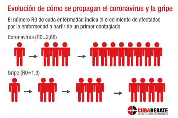 Infografía Edilberto Carmona/Cubadebate.