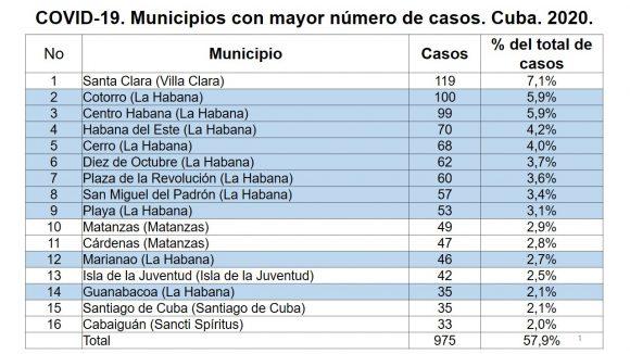 covid 19 cuba municipios