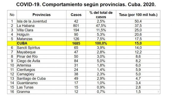 covid 19 cuba provincias