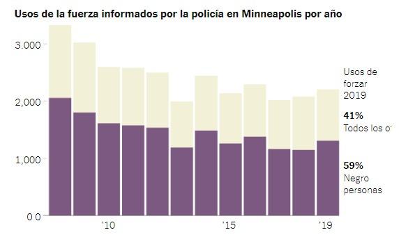 Uso de la fuerza contra negros en Minneapolis