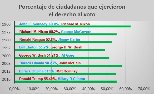 A Poco Mas De 100 Dias De Las Elecciones En Eeuu I Quienes Son Los Que Votan Cubadebate