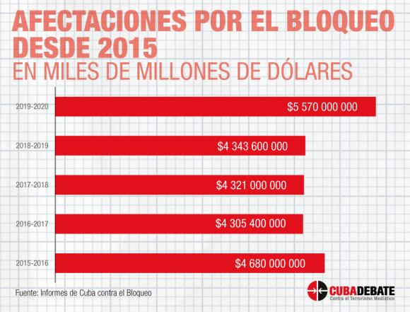 afectaciones bloqueo cuba 2015 2020