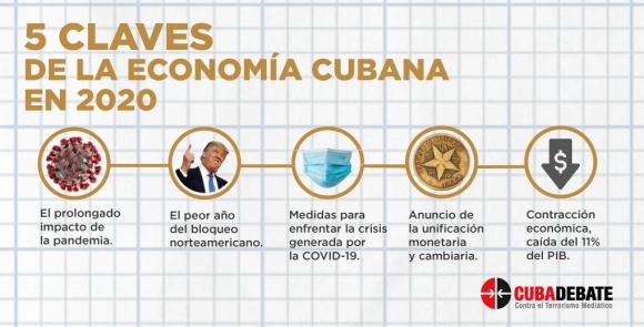 datos clave economia cuba 2020