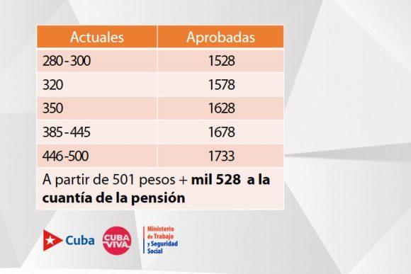 pensiones unificacion