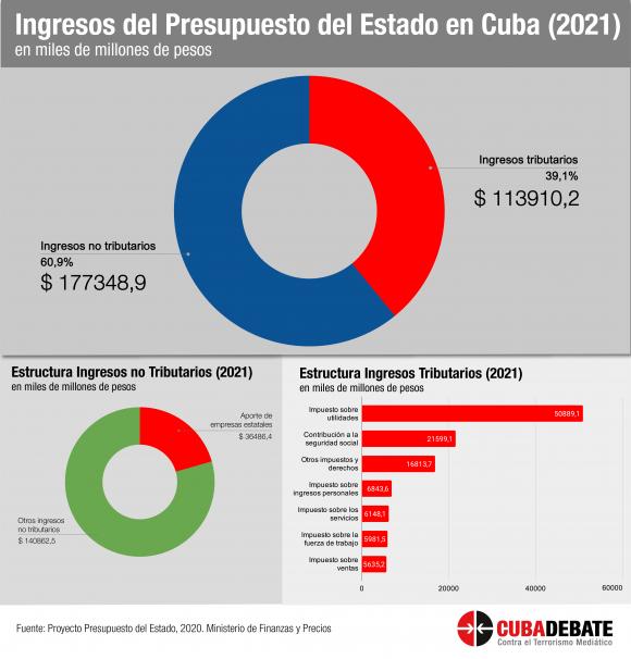 presupuesto estado cuba ingresos 2021