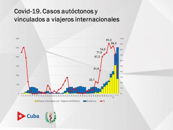 casos autoctonos e importados covid cuba