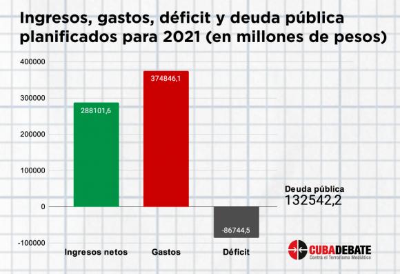 gastos ingresos deficit presupuesto cuba 2021