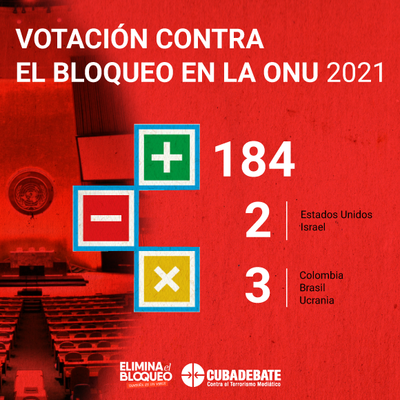 votacion bloqueo onu 2021 ok