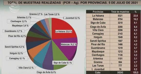 COVID Cuba Muestras Provincias 5jul21