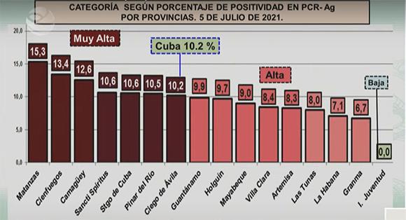 COVID Cuba Postividad Provincias 5jul21