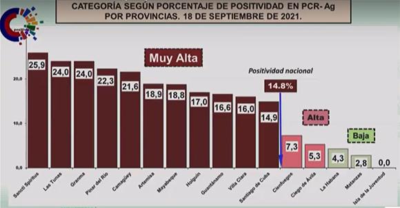 COVID Cuba Positividad Provincias 18sept21