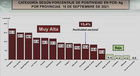 Covid Cuba positividad territorios 16sept21