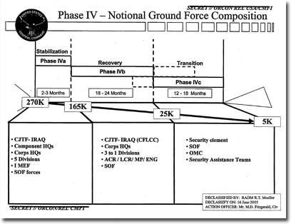 El Plan para la guerra en Iraq calculaba solo 5 000 efectivos allí para diciembre de 2006